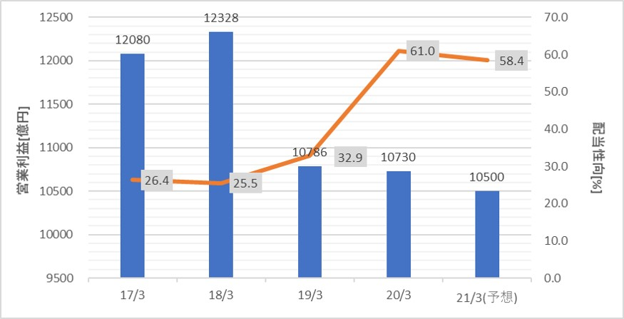Ufj 株価 三菱 の 三菱UFJフィナンシャル・グループ(8306)の株価上昇・下落推移と傾向(過去10年間)